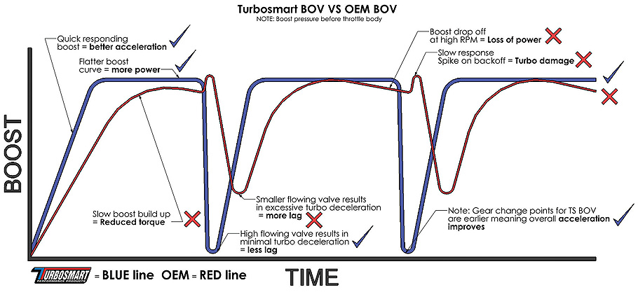 bov - diagram comparison